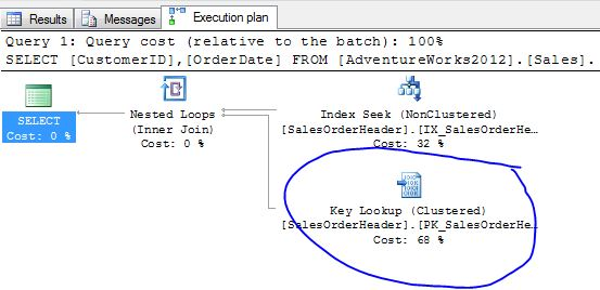 covering index key lookup