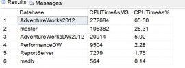 find cpu usage per database in sq server