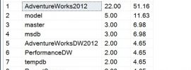 find io usage per database in sql server