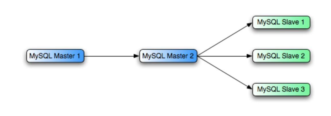 mysql master master replication